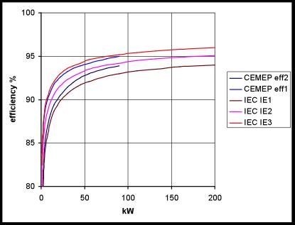 Understanding iec ac motors efficiency for Single phase motor efficiency